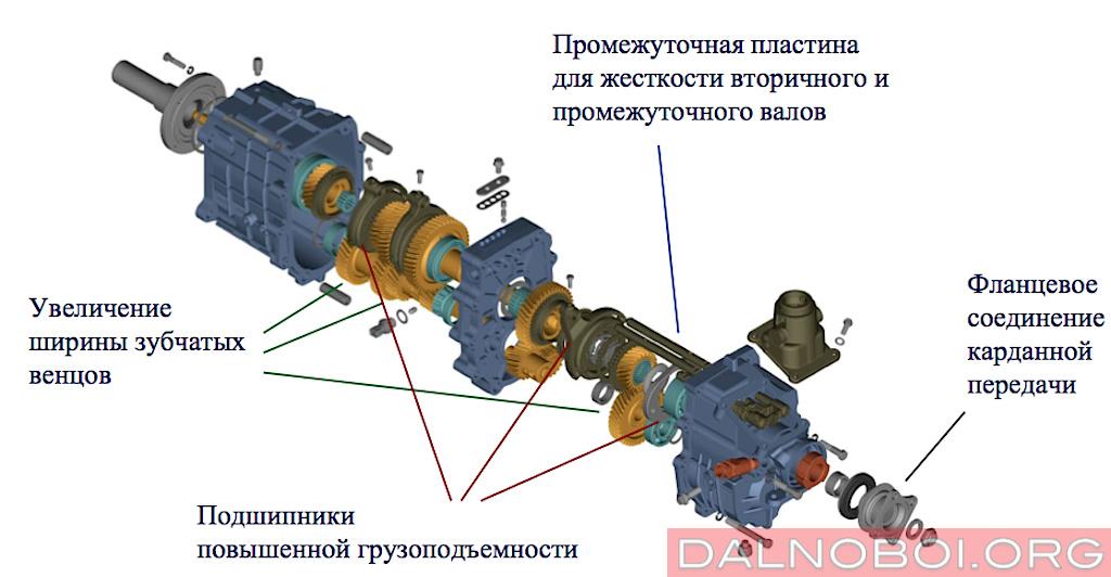Схема передачи газон некст