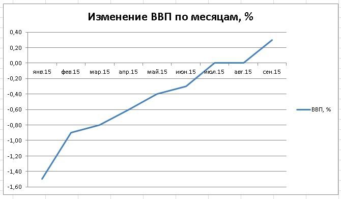 Изменение ВВП к предыдущему месяцу, %