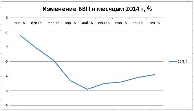 Динамика ВВП к соответсвующим месяцам 2014 г, %