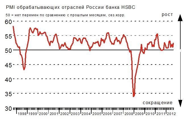 Предпринимательский индекс уверенности России