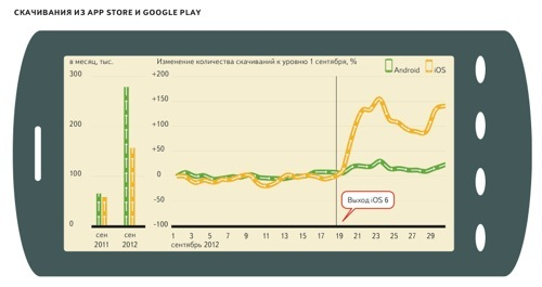Динамика загрузок «Яндекс.Карт» для iOS и Android