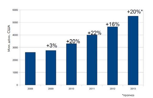 Почти до $4,7 млрд выросла выручка российских экспортеров ПО в 2012 г. по оценке «Руссофт», но скорость этого роста за год упала