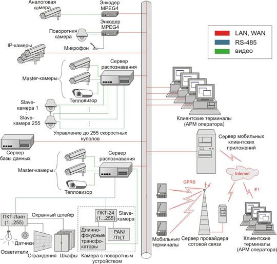 Cтруктурная схема системы видеонаблюдения Orwell2k.