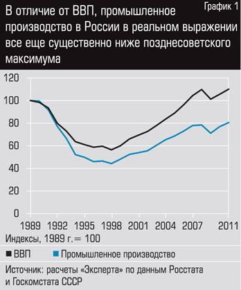 """Россия - индустриально развитая страна. Versus """"Эксперт"""""""