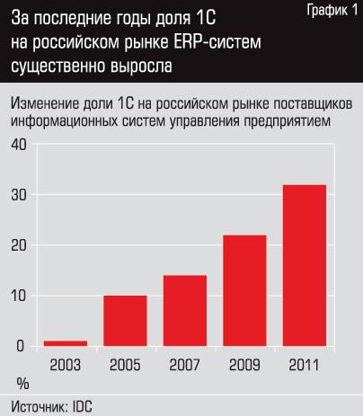 За последние годы доля 1С на российском рынке ERP систем существенно выросла