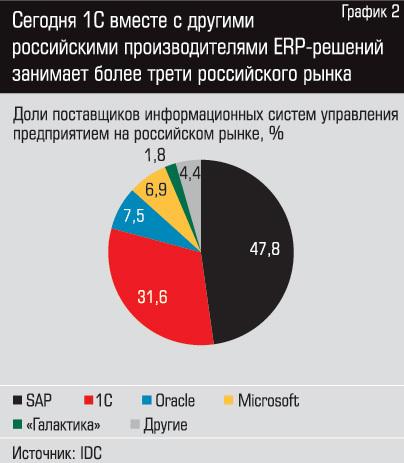 Сегодня 1С вместе с другими российскими производителями ERP решений занимает более трети российского рынка