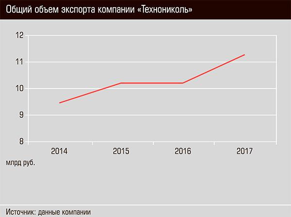 """Общий объем экспорта компании """"Технониколь"""" 24-04.jpg"""