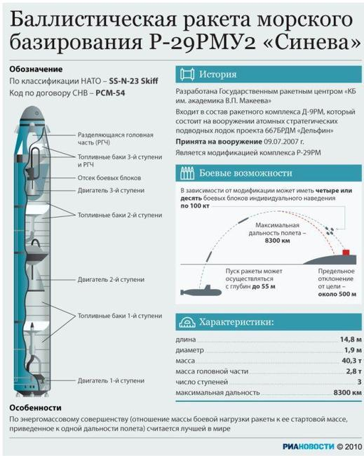 """Интересно, что  """"навстречу """" Р-29Р в то же время полетела третья стратегическая ракета и тоже жидкостная и морская..."""