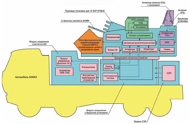 """Принципиальная схема и компоновка ЗРПК """"Панцирь-С1"""" (КБП,<a href=""""http://militaryphotos.net)."""" title=""""http://militaryphotos.net)."""">http://militaryphotos.net).</a>"""