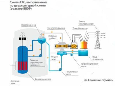 Действующие в России АЭС с ВВЭР-1000 устроены несколько иначе.  Используется двухконтурная схема генерации пара.