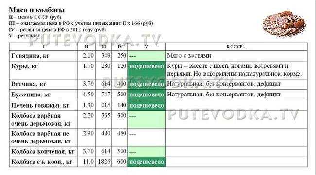 Сравнение цен в СССР (1982 г) и РФ (2012 г). Мясо и колбасы.