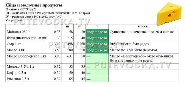 Сравнение цен в СССР (1982 г) и РФ (2012 г). Яйца и молочные продукты.