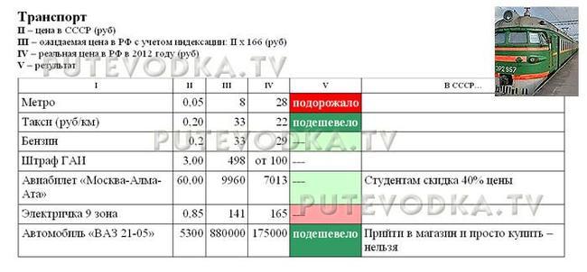 Сравнение цен в СССР (1982 г) и РФ (2012 г). Транспорт.
