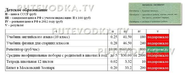 Сравнение цен в СССР (1982 г) и РФ (2012 г). Детское образование.