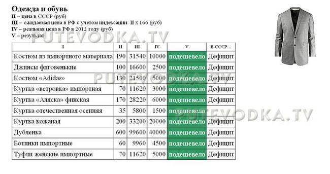 Сравнение цен в СССР (1982 г) и РФ (2012 г). Одежда и обувь.