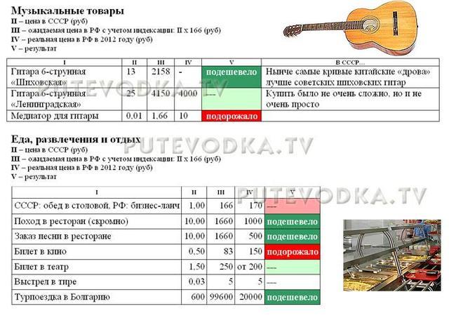 Сравнение цен в СССР (1982 г) и РФ (2012 г). Музыкальные товары, еда, развлечения и отдых.