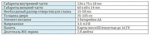 тех.характеристики ГлазОК