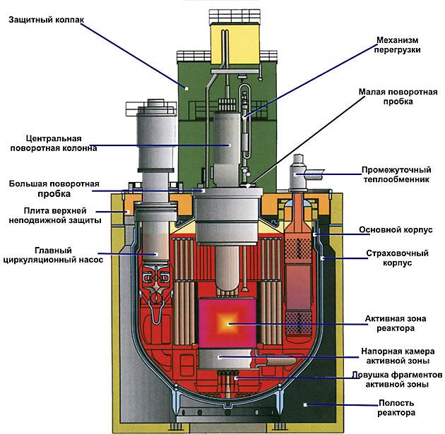 """ОАО  """"ОКБМ Африкантов """" представит проект реактора БН-800 на Nuclear Industry China - 2012."""