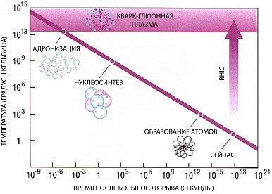 Отделение квантов излучения (фотонов) от барионов и распад радиационно - доминированной плазмы происходит при...