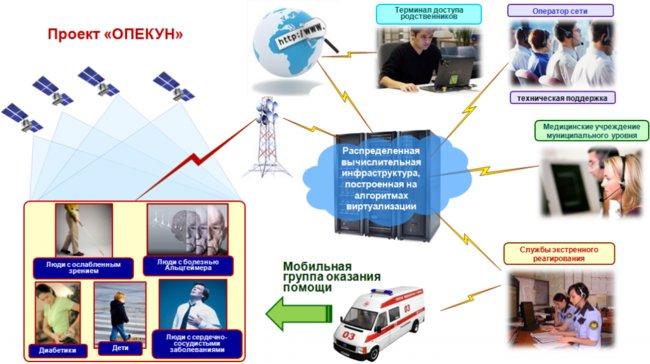 Проект «Опекун», разработанный российской космической корпорацией приборостроения и информационных систем